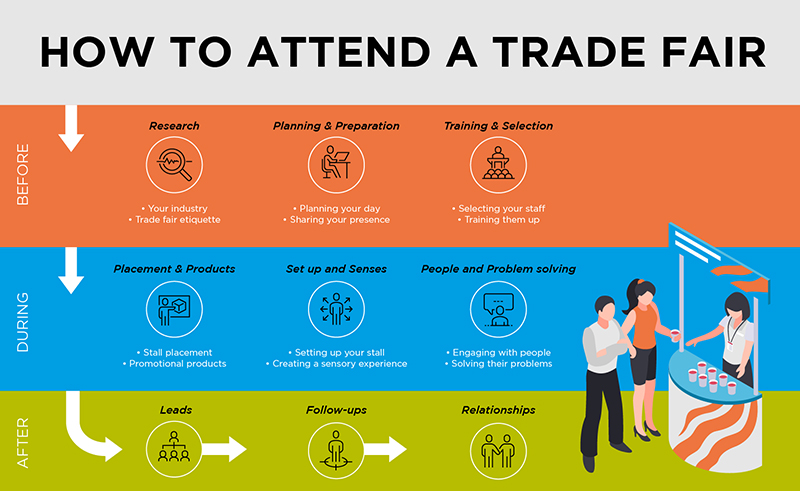 ATTENDING YOUR FIRST TRADE FAIR